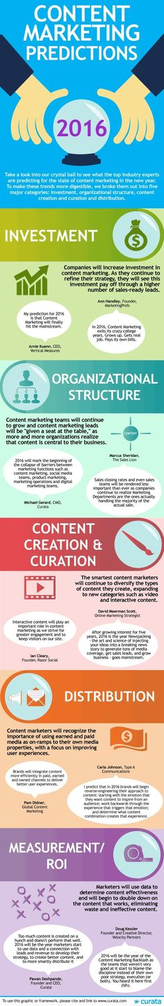 Content - Content Marketing Predictions for 2016 [Infographic] : MarketingProfs Article
