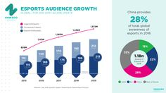 Esports growth - Newzo