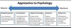 This explains each category of psychology really well for the approaches to psychology.