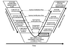 Product development teams with complex system designs can benefit from system engineering software to support their processes. Kaizen, V Model, Systems Thinking, Industrial Engineering, Systems Engineering, Complex Systems, System Model, Operations Management, Mechanical Design
