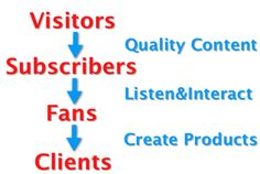 From visitors to clients and the 3 things you need to do