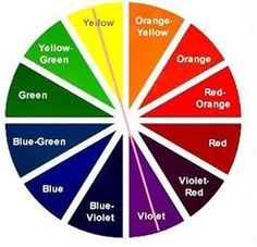 The color wheel - colors opposite to each other will neutralize ...