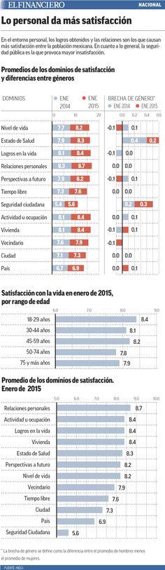 Mexicanos, satisfechos con su calidad de vida, dice el INEGI. 26/02/2015