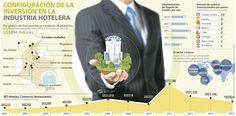 Desde ley para hoteleros, la inversión extranjera en el sector turístico crece a 95%