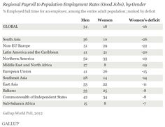 Globally, Men Twice as Likely as Women to Have a Good Job