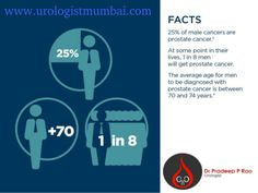 Cancer that occurs in the men's prostate gland is known as #prostate cancer. Dr Pradeep Rao offers quality treatment for prostate cancer at affordable price.