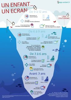 """- Une infographie sur """"Quel écran pour quel âge et comment ?"""" You are in the right place about Montessori Education teaching Here we offer you the most beautiful pictures about the Montess Montessori Education, Baby Education, Kids And Parenting, Parenting Hacks, Parenting Plan, Education Positive, Activities For Kids, Homeschool, Parents"""