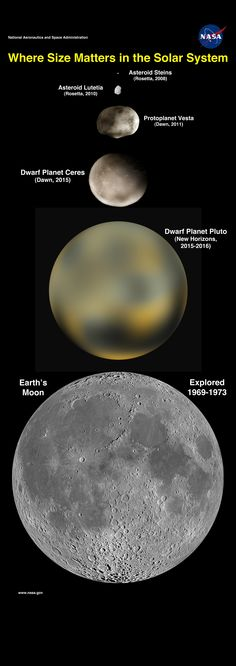 Where Size Matters in Our Solar System Date: 1 May 2012 Sistema Solar, Cosmos, Space And Astronomy, Astronomy Facts, Infinite Universe, Dwarf Planet, Astrology And Horoscopes, Grain Of Sand, Earth From Space