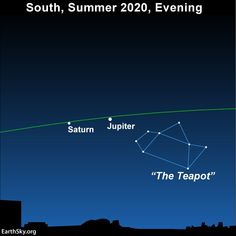 December 2020 guide to the bright planets | Astronomy Essentials | EarthSky Solar System To Scale, Solar System Planets, Sky Planner, Summer Triangle, Brightest Planet, Galactic Center, Venus And Mars, Gas Giant, Morning Sky