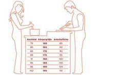 Ergonomie Arbeitshöhe