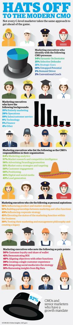 how to become a cmo