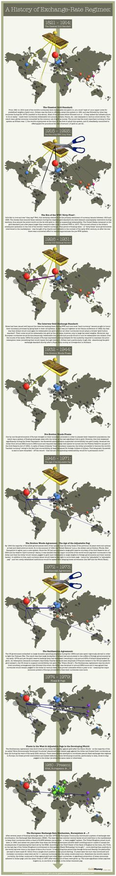 Trading & Currency infographic & data Infographic: history of gold exchange rate. Infographic Description Infographic: history of gold exchange Bitcoin Mining Software, What Is Bitcoin Mining, Gold Exchange, Exchange Rate, Blockchain, Forex Trading Basics, Political Economy, Business Money, Trading Strategies