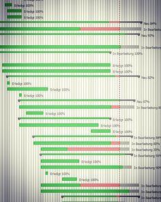 Almost everything done for my current #project!  But also some delays in a few tasks...  Es ist fast alles fertig in meinem aktuellen Projekt leider sind auch einige Aufgaben verspätet.  . . . #projectmanagment #projektmanagement #ganttdiagramm #gantt #redmine #green #red #Projekt #planning #plan #delay #nearlyfinished #work #working #end #late #organisation