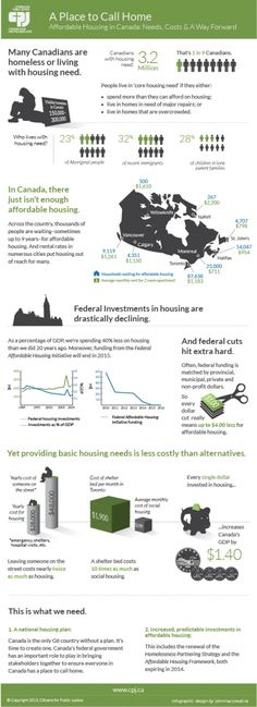 Affordable Housing in Canada