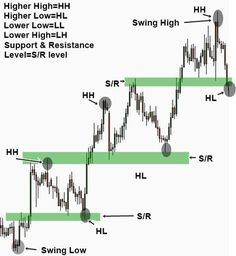 Figure: Simple swing trading strategy using the support and resistance level