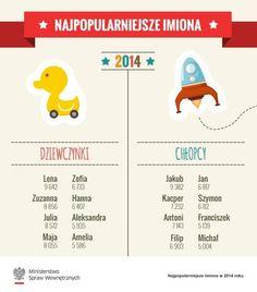 Ranking najpopularniejszych imion wybranych dla dzieci w 2014 roku | Baby online