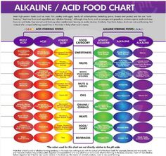Fact: Cancer can't survive in a alkaline oxygen rich environment! Research shows that unless the body's PH level is slightly alkaline it cannot heal itself, so no matter what means you choose to take care of your health, it won't be effective until the PH level is balanced.