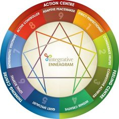 The 9 Enneagram Types...I took an Ennegram class at UAB recently and it was so interesting. My types, in order, are 2(Helper), 4(Romantic), and 1(Perfectionist). There are several books about Enneagram types too.