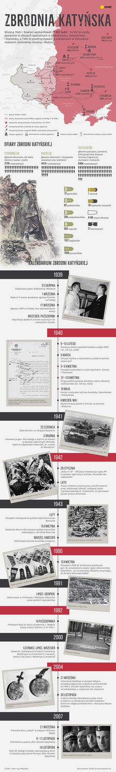 Zbrodnia katyńska - infografika Poland History, History Of India, High School Life, Life Hacks For School, Historical Maps, World War Two, Planer, Homeschool, Facts