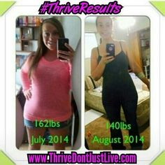 people lose weight using level thrive