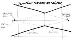 What is perspective in drawing? Perspective basics for interior designers Was ist Perspektive beim Z What Is Perspective, Types Of Perspective, Perspective Drawing Lessons, Perspective Sketch, Interior Design Videos, Interior Design Courses Online, Interior Design Sketches, Interior Architecture Drawing, Drawing Interior