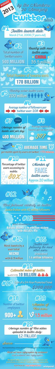 By the numbers 20 amazing Twitter stats (Aug 2013) #infografia #infographic #socialmedia