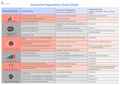 The Customer Experience cheat sheet! Optimize your customer touchpoints! Experience Map, User Experience Design, Customer Experience, Customer Service, Customer Feedback, Design Thinking, Customer Journey Mapping, Marketing Plan, Inbound Marketing