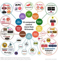 Ten companies control more than 50 of the biggest names in the chain restaurant business, from Panera to Burger King. Investing Money, Saving Money, Saving Tips, Yum Brands, Dividend Investing, Fast Food Chains, Sites Online, Restaurant Branding, Money Management