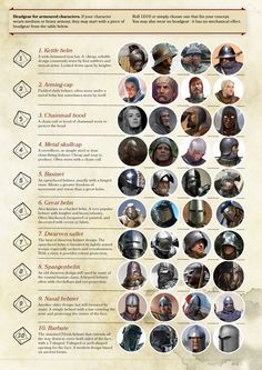 Basic Sword / Headgear / Hairstyles of Armoured Characters ~ Infographic