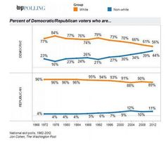 Republicans' 2016 math problem, explained in two charts - The Washington Post
