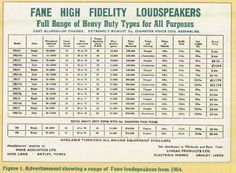 FANE High Fidelity Loudspeakers - Old Advert from Electronics - The Maplin Magazine