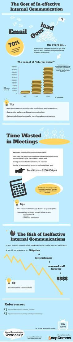 The Cost of Ineffective Internal Communication #InternalCommunications #Infographic