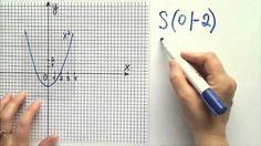 Parabelgleichung ablesen vom Graphen auf die Gleichung