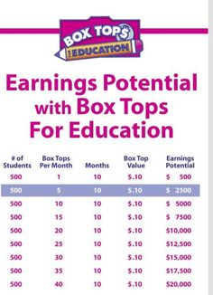 box tops for education collection envelopes  sc 1 st  Pinterest & Imagine what one child could do... Imagine what one school could ... Aboutintivar.Com