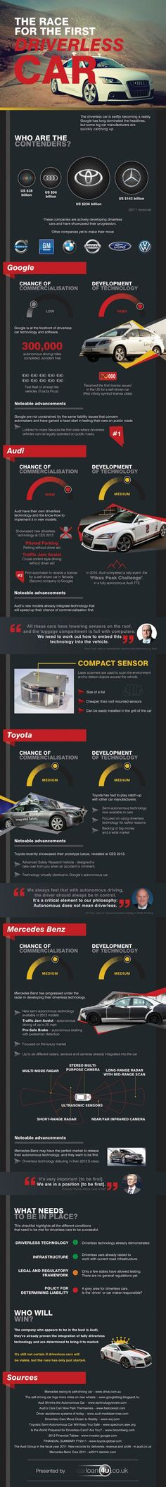 The Race for the First Driverless Car [Infographic]