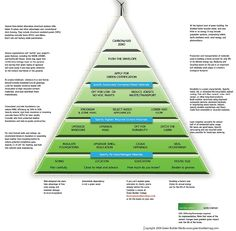 Green resources, sustainability, green design, CCIDC