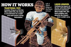 Bullet-proof custard: British soldiers could be wearing revolutionary new liquid body armour within two years Combat Suit, Combat Armor, Military Weapons, Suit Of Armor, Body Armor, Bullet Proof Material, Kevlar Armor, Exoskeleton Suit, British Soldier