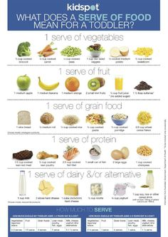 What does a serve of food mean for a toddler is part of Baby snacks - Want to know just how much your toddler should be eating And what constitutes a food serve for kids aged onetothree years This handy free printable chart tells you just that Toddler Menu, Healthy Toddler Meals, Kids Meals, Healthy Snacks, Food Chart For Kids, Healthy Meals For Toddlers, Lunch Ideas For Toddlers, Toddler Breakfast Ideas, Toddler Finger Foods