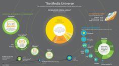 #infograph #social #media #universe