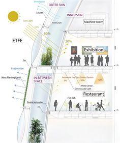 Kengo Kuma's Proposal for Taipei City Museum of Art