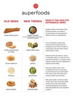We investigated the latest trends in superfoods to find out what foods we will be seeing more of, and which healthy foods will be considered old news this season. Here is what we found! - Written by Brittany Chin, RD.