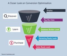 If you want to gain significant increase in your conversion lift, you need to to hit your target market with a storm - or in other words, hit them Economics, Infographics, Ecommerce, Gain, Closer, Conversation, Journey, Marketing, Blog