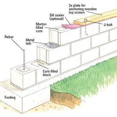 to Build a Concrete Block Wall Bring privacy to your backyard with a DIY concrete block wall. Our step-by-step instructions will show you how.Bring privacy to your backyard with a DIY concrete block wall. Our step-by-step instructions will show you how. Concrete Block Retaining Wall, Retaining Wall Design, Concrete Block Walls, Cinder Block Walls, Concrete Wall, Cinder Blocks, Retaining Walls, Concrete Design, Concrete Block Foundation