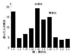 興味深いテーマを見つけたのでまとめます 2001年に日本人を対象にどのような比の四角形が好きかを調べた表 大変…