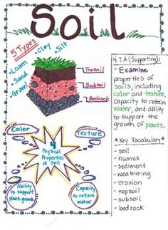 This Soil poster is designed to aide students in understanding that Soil has various properties that help vegetation grow. Soil that allows water to pass through easily would not be conducive fro growing plants whereas soil that absorbs the water and allows the water to pass through slowly would aide in the growth of plants.
