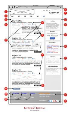 Anatomy of a Blog Page