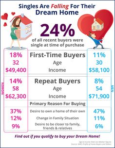 Single? Fall in love with your home! #realestate #robertdefalcorealty #statenisland #brooklyn #nyc #newjersey