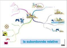 #tikis : carte mentale sur la subordonnée relative