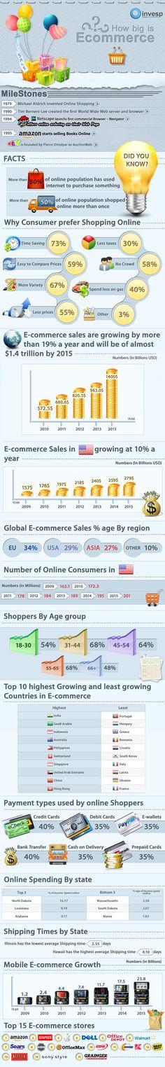 """El sector de e-comercio ha seguido su año de crecimiento de dos cifras durante el año. Y al hacerlo fácil para usted para entender el crecimiento de la industria de e-comercio en EE.UU y todos a través del mundo. Han creado en Invesp una infografía """"De Qué Tamaño es el E-comercio"""" que cubrirá algunos hechos interesantes sobre la industria del E-comercio, su crecimiento y últimas tendencias."""
