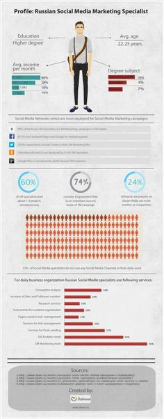 #Infographic: Profile of the typical Russian Social Media Marketing specialist #socialmedia